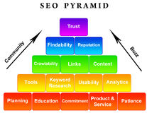 Piramide SEO Royalty-vrije Stock Afbeeldingen
