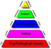 Piramide van maslow Stock Afbeeldingen