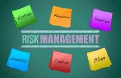 Pizarra de la gestión de riesgos Imagen de archivo libre de regalías