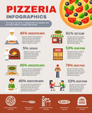 Pizzeria Infographic Set. Pizzeria with pizza making and delivery infographic set with percentage flat vector illustration Stock Images
