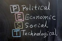 PLAGE: politisch, wirtschaftlich, sozial, stockbilder