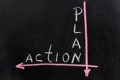Plan aan actie Stock Afbeelding