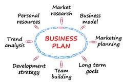 Plan biznesowy na bielu, model biznesu, marketingowy planowanie royalty ilustracja