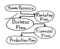Plan biznesowy ręka rysująca odizolowywającą na białym tle Fotografia Stock