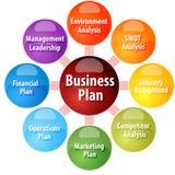 Plan biznesowy rozdziela biznesową diagram ilustrację ilustracji