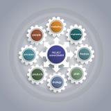 Plan d'action de gestion des projets avec la forme de roue de vitesse Photographie stock