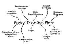 Plan d'exécution de projet illustration de vecteur
