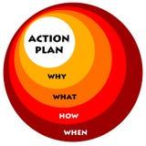 Plan de actuación ilustración del vector