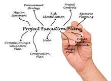 Plan de la ejecución del proyecto foto de archivo libre de regalías