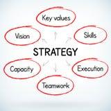 Plan de la estrategia del éxito empresarial manuscrito Fotografía de archivo