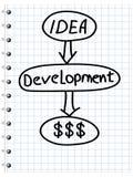Plan de la estrategia empresarial libre illustration