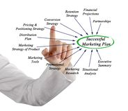 Plan de márketing acertado Imagen de archivo
