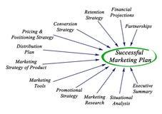 Plan de márketing acertado Fotos de archivo