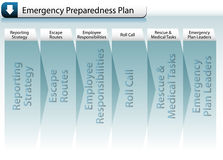 Plan del estado de preparación de la emergencia Fotografía de archivo