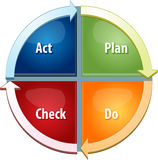 Plan Do Act Check business diagram illustration Royalty Free Stock Image