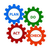 Plan, do, act and check. Illustration of 'plan do act text' written in uppercase letters and each word placed inside one of four colored cog wheels, blue, green stock illustration