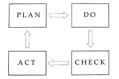 Plan do check act. Excellent business planning by using this cycle Stock Images