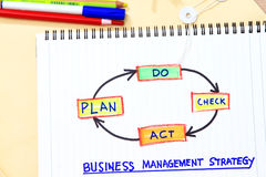 Plan do check act. Concept for management strategy- many uses in company goal and visions stock images