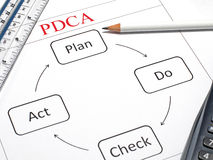 Plan, Do, Check and Act Stock Photo