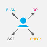 Plan Do Check Act Royalty Free Stock Photos