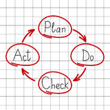 Plan Do Check Act chart Stock Images