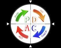Plan do check act vector illustration