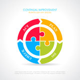 Plan do check act cycle diagram. Vector illustration Royalty Free Illustration