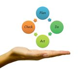 Plan Do Check Act diagram Stock Photos