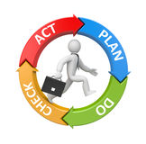Plan Do Check Act diagram with running businessman Stock Photos
