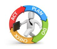 Plan Do Check Act diagram with running businessman Royalty Free Stock Photo