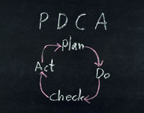 Plan Do Check Act diagram Stock Photography