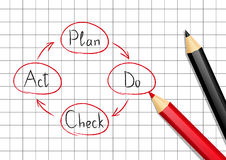 Plan Do Check Act model Royalty Free Stock Images