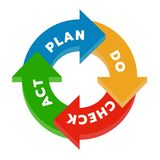 Plan Do Check Act PDCA in Circle arrow step chart diagram block Vector illustration. royalty free illustration