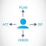 Plan Do Check Act, PDCA Process. Abstract Background Royalty Free Stock Photography