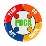 Plan, do, check, act. PDCA. On white isolated background. 3d stock illustration