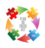 Plan do check act puzzle pieces cycle illustration Royalty Free Stock Photos