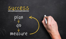 Plan - do - measure loop for success Royalty Free Stock Photo