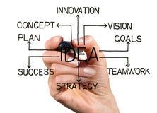 Plan empresarial Foto de archivo