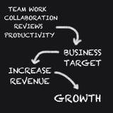 Plan empresarial en la pizarra Foto de archivo