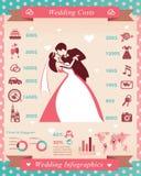 Plan et coût de mariage Images stock