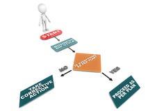 Plan follow up Stock Image