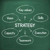 Plan för strategi för affärsframgång som är handskrivet på den svart tavlan Fotografering för Bildbyråer