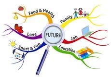 Plan für Zukunft auf einer Sinneskarte Stockbild