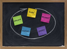 Plan, implement, verify, solidify, evaluate. Flow diagram or mind map for a project  presented with colorful crumpled sticky notes, white chalk and blackboard Royalty Free Stock Image