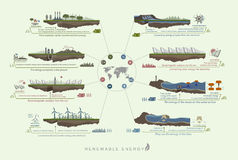 Plan infographics green color circuit renewable green energy Royalty Free Stock Image