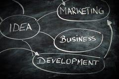 Plan marketing Images libres de droits