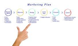 Plan marketing photo libre de droits