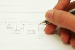 Plan-Prozess Lizenzfreie Stockbilder