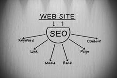 Plan seo Stock Image