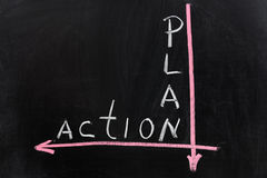 Plan to action Stock Image